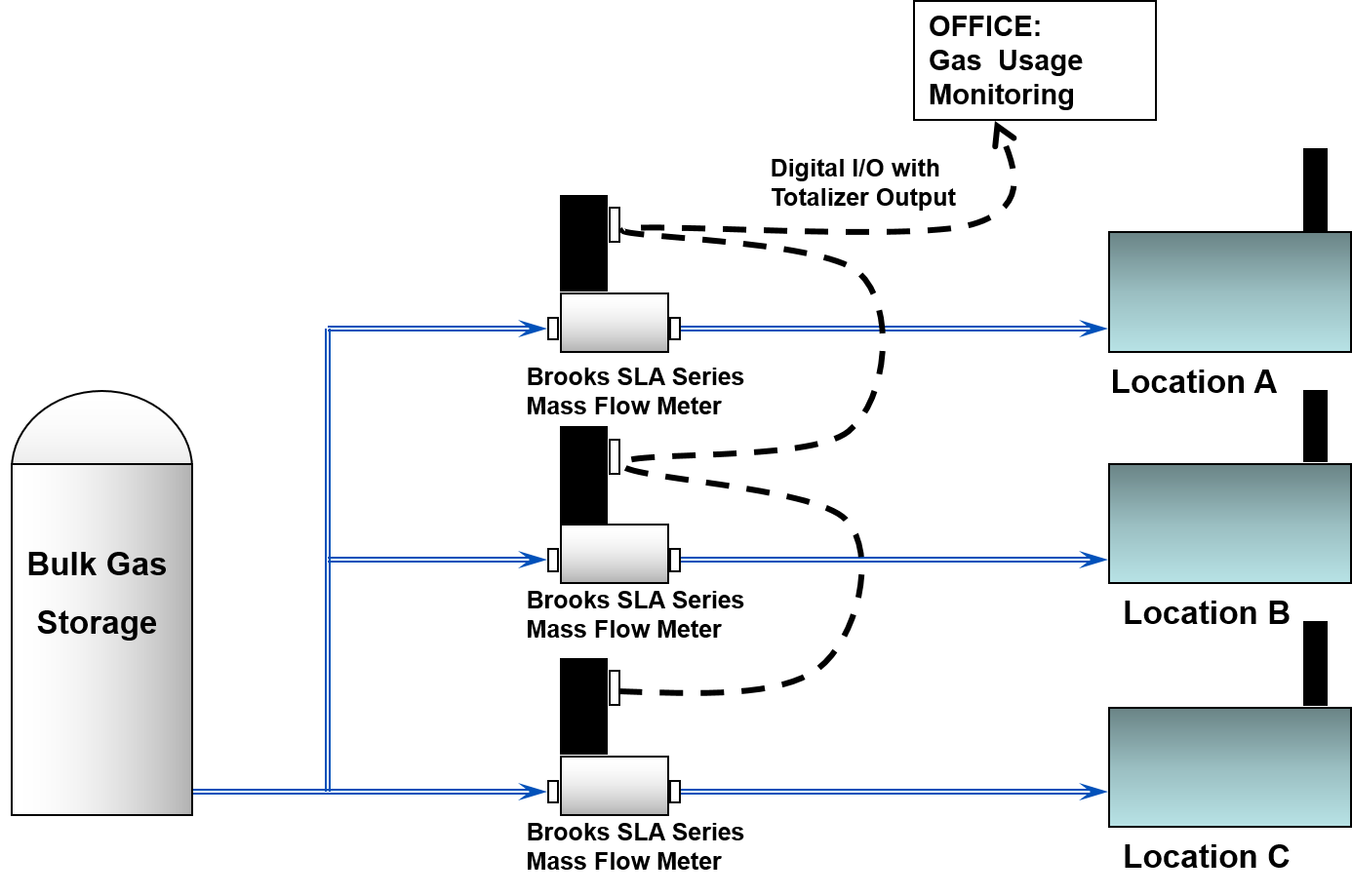 flow totalization in gas usage monitoring brooks gas usage monitoring installation using brooks sla series mass flow meters caption another advantage of this approach is that the user is able feed